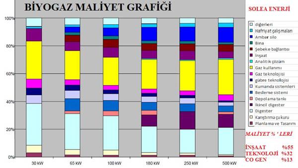 biyogaz_maliyet