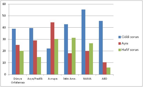 Grafik 2. Bakteriyel enteritis değerlendirilmesi