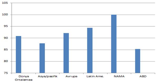 Grafik 3. Coccidiosis Devreye Girdiğinde BE'nin Prevalansı ve Şiddeti