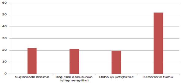Grafik 4. İşlemlerin Sonuçları
