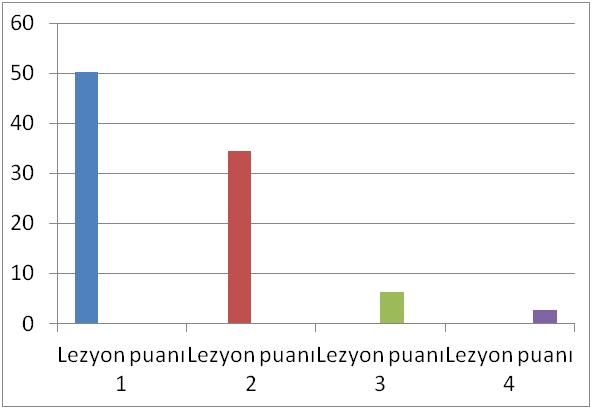 Grafik 7. Performans kaybı ve tedavi arasındaki ilişki