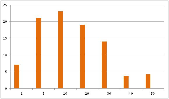 Grafik 8. Tedavi öncesi morbitite )
